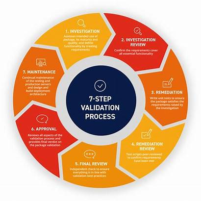 Process Validation Step Mango Solutions Programming Mitigate