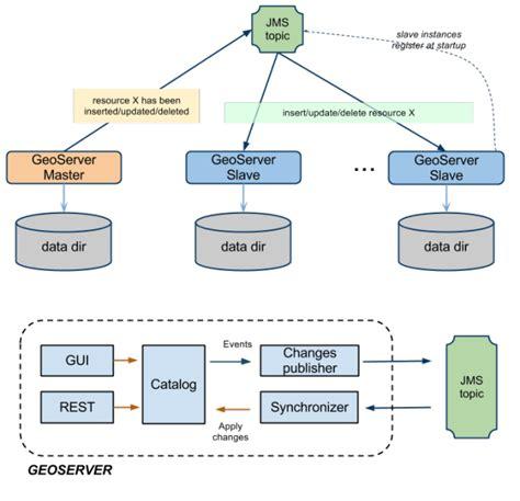 jms based clustering geoserver  user manual