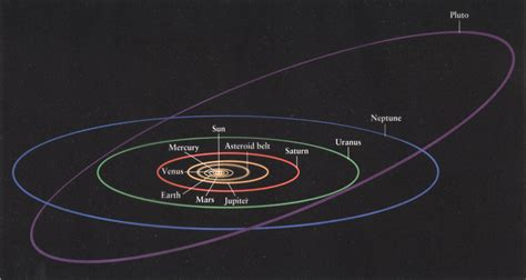 Large Solar System Orbit - Pics about space