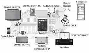 Sonos Productfamily