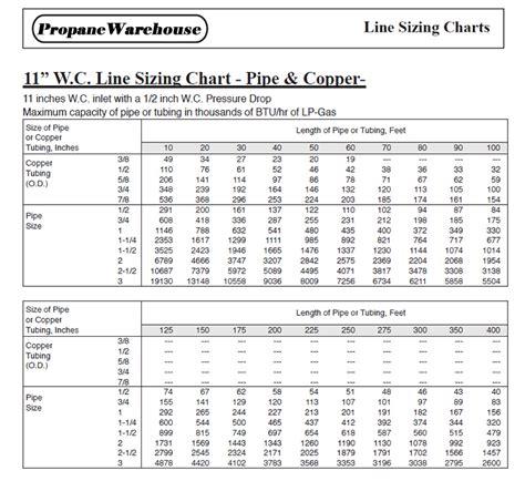 propane  sizing chart
