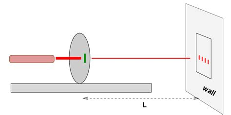 how to measure wavelength of light your job is to use a diffraction patternto determine the