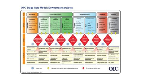 Stage Gate Toolkit Overview Otc