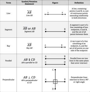 geometric notation piqosity adaptive learning