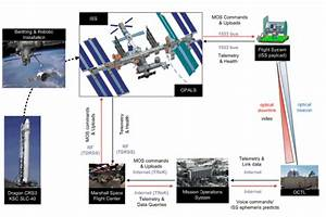 Nasa Installs Space Laser On The Iss  Uses It To Transmit