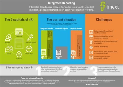 infographic integrated reporting finext