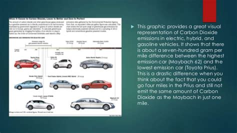 Electric Cars And Gas Cars by Electric Cars Vs Gas