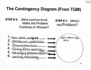 Contingency Diagram   Culture For High Performance   The