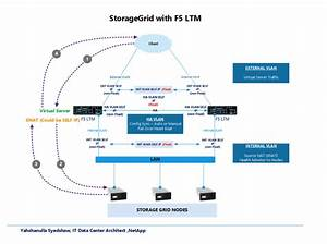 Netapp It Perspective  Storagegrid F5 Load Balancer Design