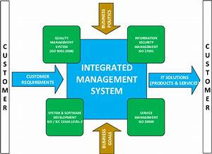Innova Integrated Management System Diagram Innova It