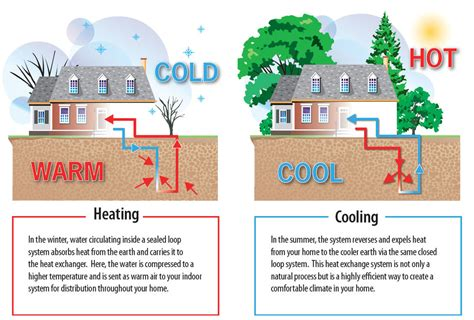 split level home plans save with a geothermal system installed by chinook