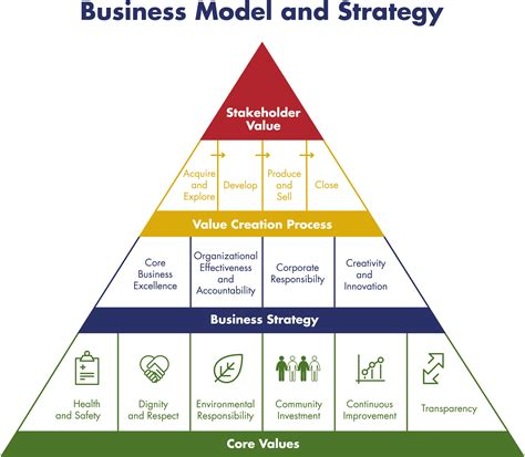 dundee precious metals business model strategy