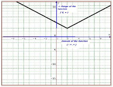 Domain And Range Of A Function Math@tutorvistacom