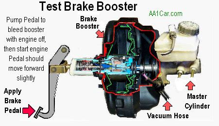 Brake Pedal Goes To Floor No Leaks by Diagnose Power Brakes