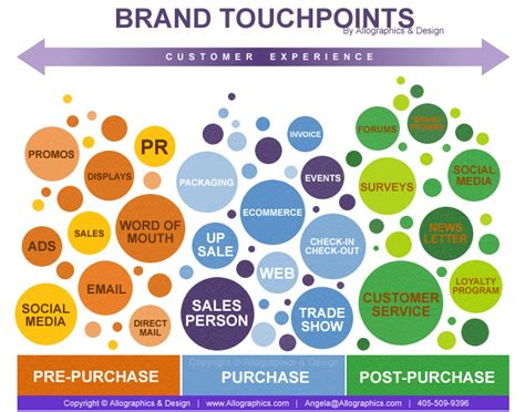 brand experience cooler insights