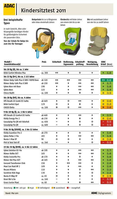 autokindersitz test 2011 adac testsieger römer baby safe