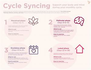 Cycle Syncing  How To Hack Your Menstrual Cycle To Do Everything Better In 2020  With Images