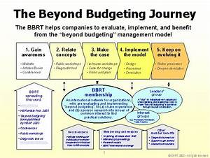 Beyond Budgeting Journey