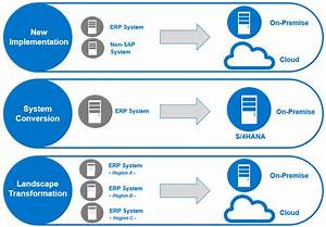 sap data migration strategy data migration best practices With sap data migration strategy document