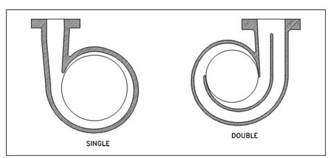 single  double volutes centrifugal pumps assignment