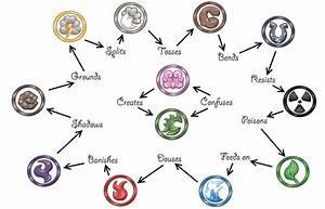 Elemental Eye Symbols (Not Pokémon!) | Trueform | Pokemon+ ...