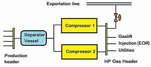 Gas Compressor Station Block Diagram