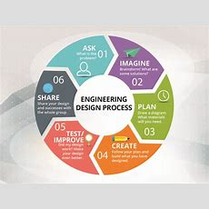Engineering Design Process  Poster Freelancer