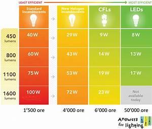 Lumen Watt Tabelle Led : answers for lighting i led una tecnologia in continua evoluzione ~ Eleganceandgraceweddings.com Haus und Dekorationen