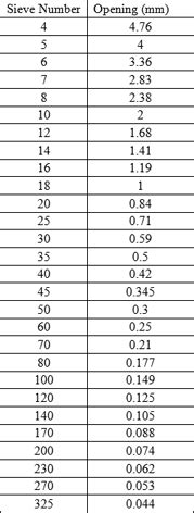 Definition of U.s. Standard Sieve Numbers | Chegg.com