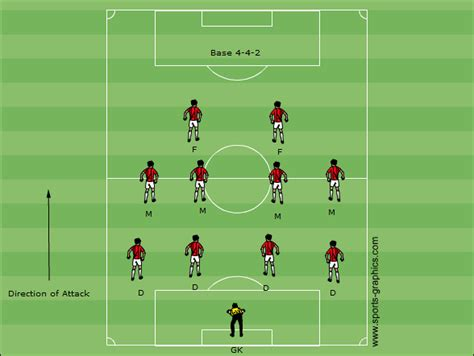 Introduction To Soccer Formations