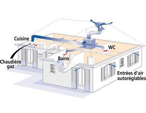 ventilation cuisine gaz la ventilation