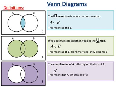 2 Set Venn Diagrams Ks4 By Mlockwood81  Teaching. Panic Attack Signs. Wikihow Signs Of Stroke. Fragrance Free Signs Of Stroke. Ppe Signs. Failure Signs. Concrete Signs Of Stroke. Industrial Safety Signs Of Stroke. Training Signs