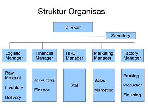 4 fungsi bisnis perusahaan manufaktur ismail lahinta