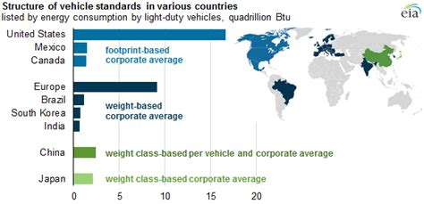 Vehicle Standards Around The World Aim To Improve Fuel