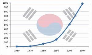 Economía de Corea del Sur
