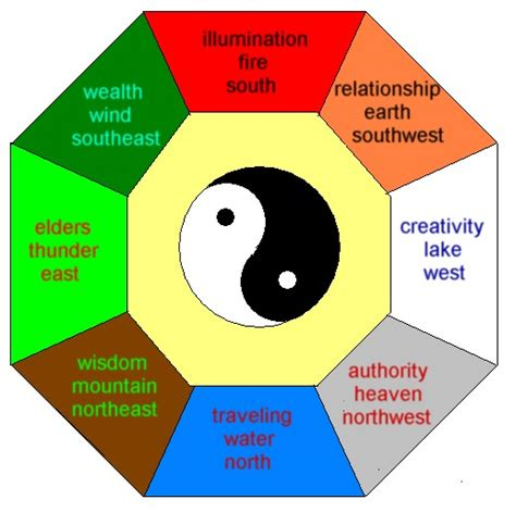 feng shui bagua  mansions luck map