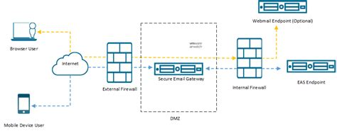 Office 365 Mail Gateway by Secure Email Gateway Architecture