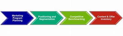 Marketing Engine Strategy Services Sem Consultation Internet