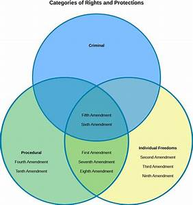 Articles Of Confederation Vs Constitution Venn Diagram For