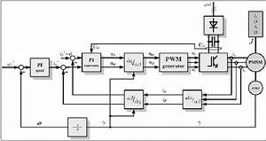 Structure Of Control Strategy Of The Pmsm Sensor Control