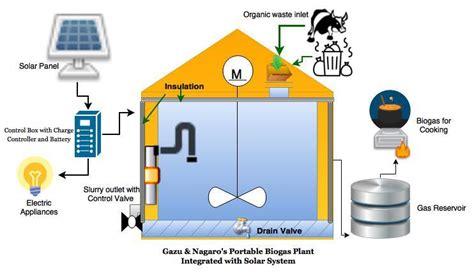 kitchen waste biogas plant design nagaro smart biogas plant 8722