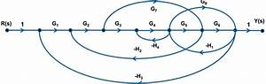 Flow Graphs Of Laplace Transform