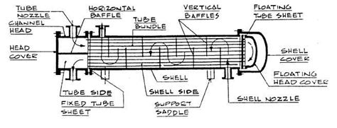 Heat Exchanger Part Diagram design guide for heat exchanger piping