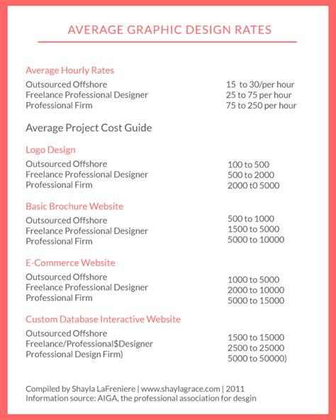 freelance designer rates localadz