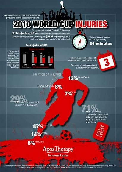Cup Injury Stats Infographic Injuries Soccer Fouls