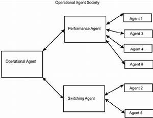 A Block Diagram For  U201coperational Agent Society
