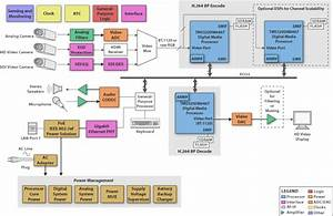 Block Diagram  Sbd  - Ip Based Hd Video Conferencing Endpoint