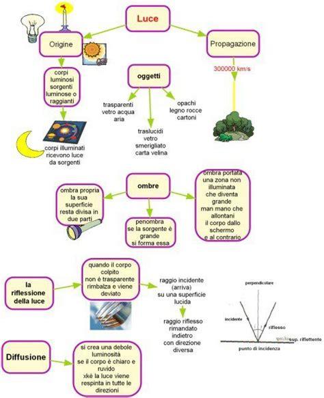 teoria dei vasi comunicanti luce lorenzo lavoro svolto nel laboratorio quot aiutami a fare
