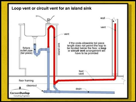 Remote Dishwasher Drain Install Island Sink Loop Vent