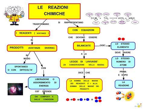 dispense di chimica mappa concettuale le reazioni chimiche studentville